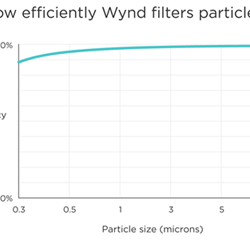 Filtration Efficiency