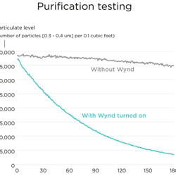 Particulate Testing